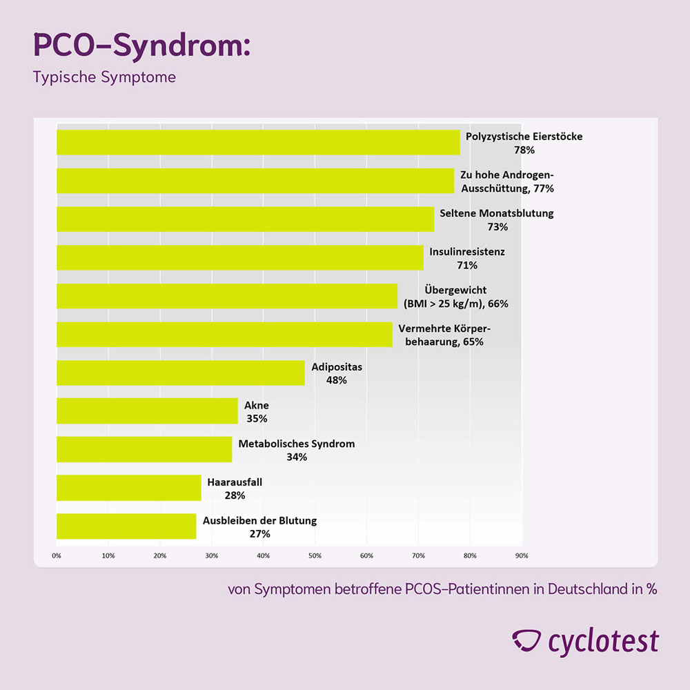 PCO_Syndrom Cyclotest