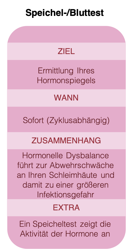 Urogenitale Diagnostik